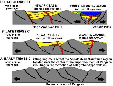 newark basin rift